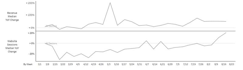 Chart: Digital Revenue Benchmarking v Web Sessions