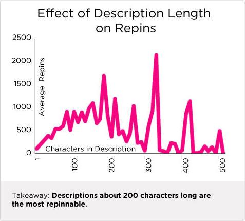 Effect of Description Length on Repins