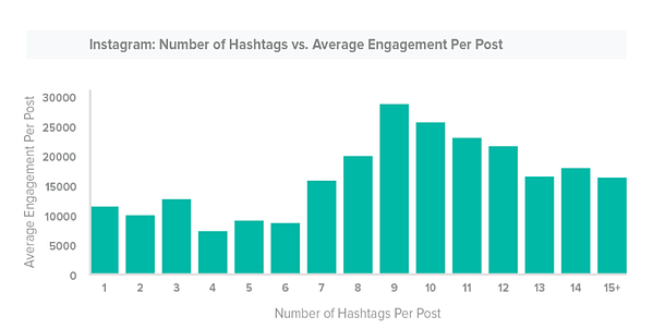 Number of Hashtags vs. Average Engagement per Post