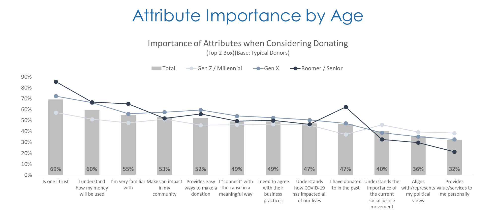 Figure 3. Boomers/Seniors place a unique importance on an organization's credibility — trust, familiarity, and past donation history — when deciding on a nonprofit for donation. Conversely, younger donors are more heavily influenced by political and social causes of the nonprofit.