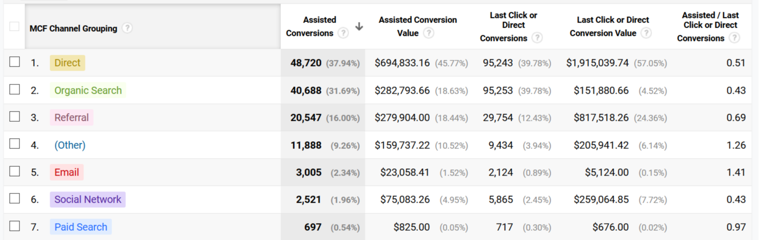 """Figure 4. This image shows the Multi-Channel Funnel from Google Analytics. Here,you can see which channels have more value as a """"lastclick"""" or as an """"assist"""" for an eventual conversion. A number greater than 1 in the last column means this channel has a tendency to assist in conversions more than being the last touch. This means if you're only looking at last–click,then these channels aredevaluedand you can't see their true revenue contribution."""