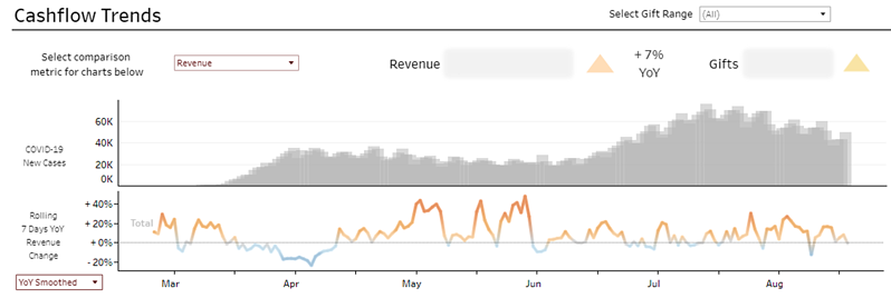 Chart: Cashflow Trends vs. COVID-19 Cases