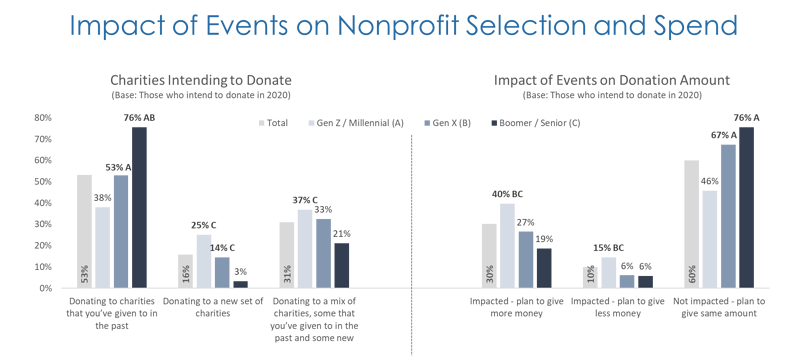 Impact of Events on Nonprofit Selection and Spend