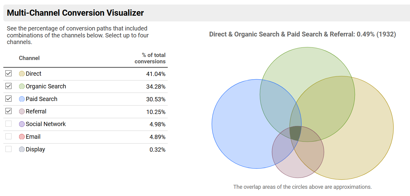 Figure 3. This image shows the percentage of conversions that contained the listed channel. For example:This shows that 34% of conversion on the website contained at least one organic search and 30% contained at least onePPCad click.