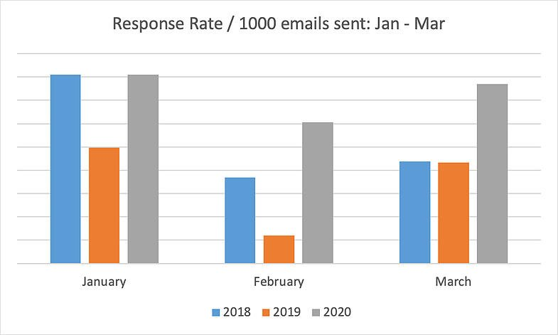 response-rate-1000-emails-sent