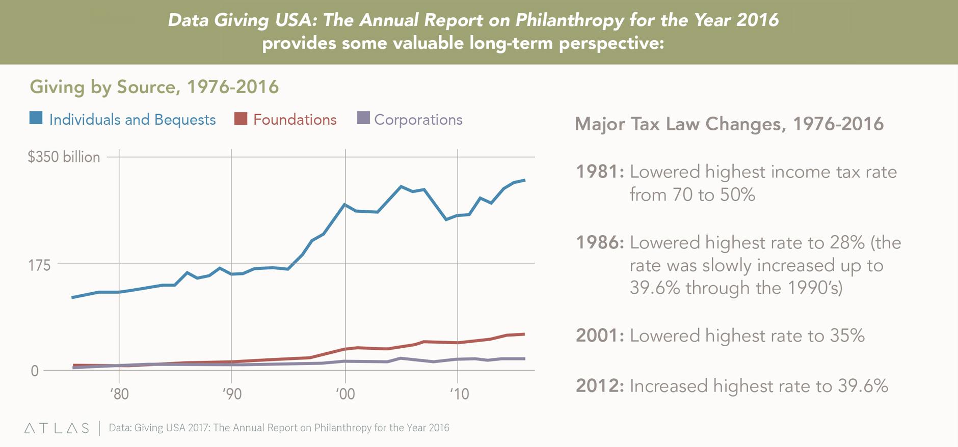 Data Giving Chart